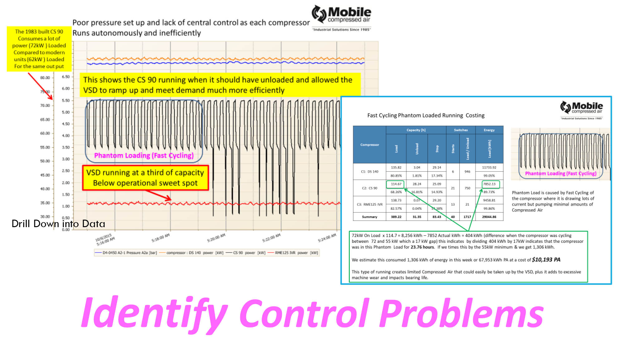 Indentify Control Problems