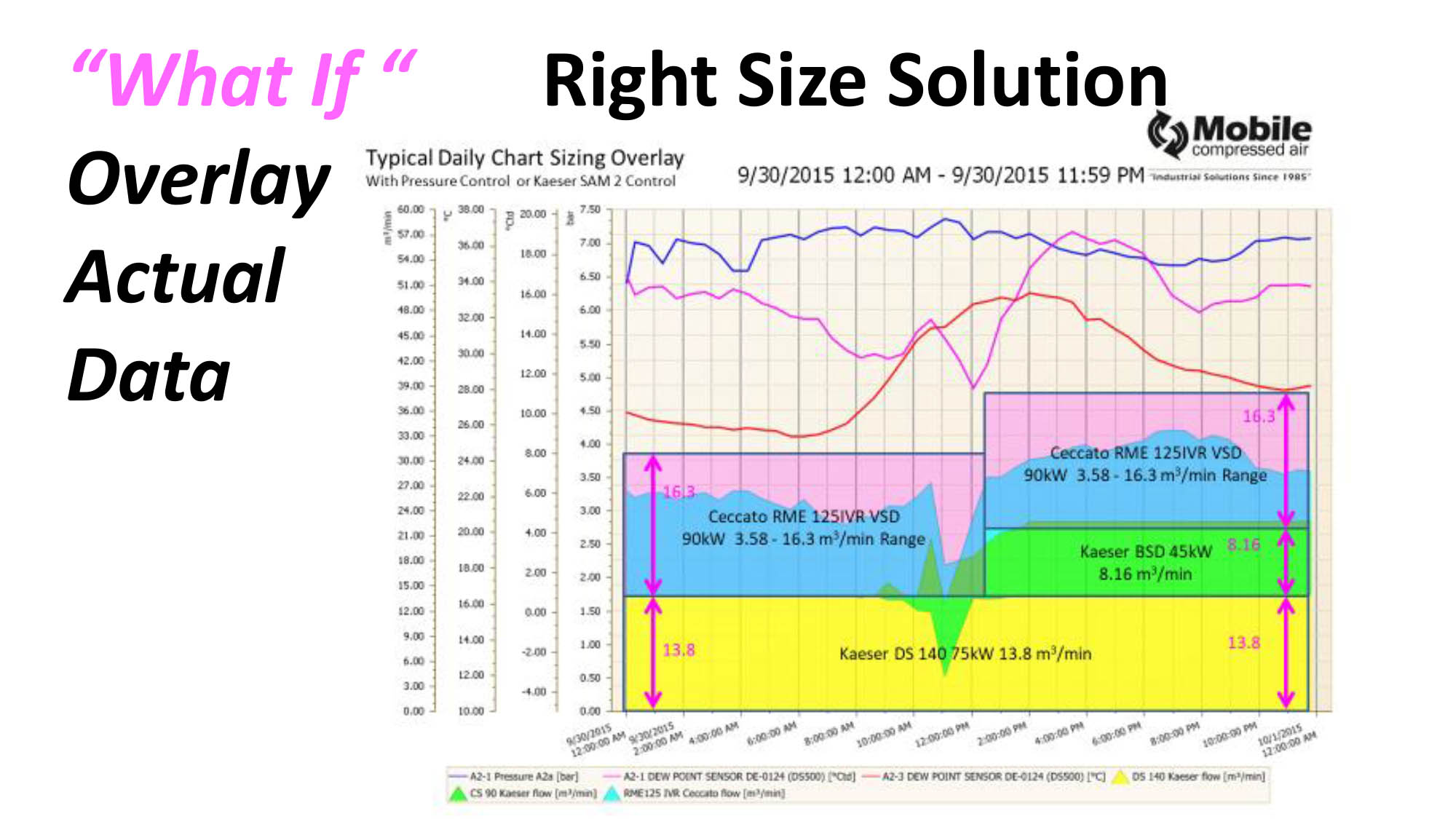 Right Size Solution